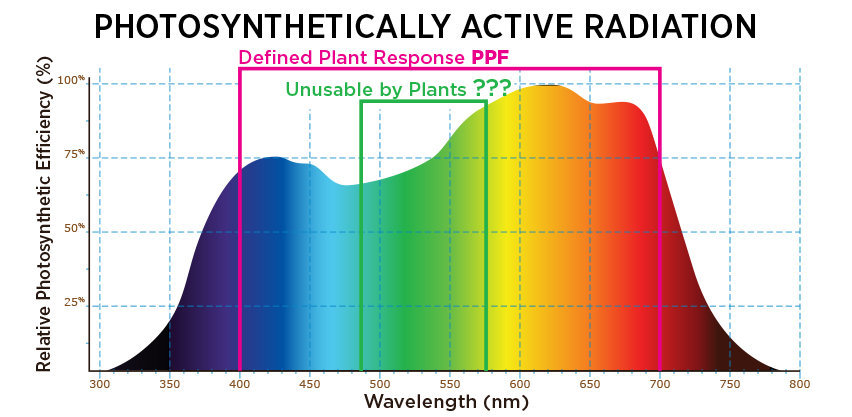 PAR Graph: Photosynthetically Active Radiation -PPF Spectrum vs Green Light