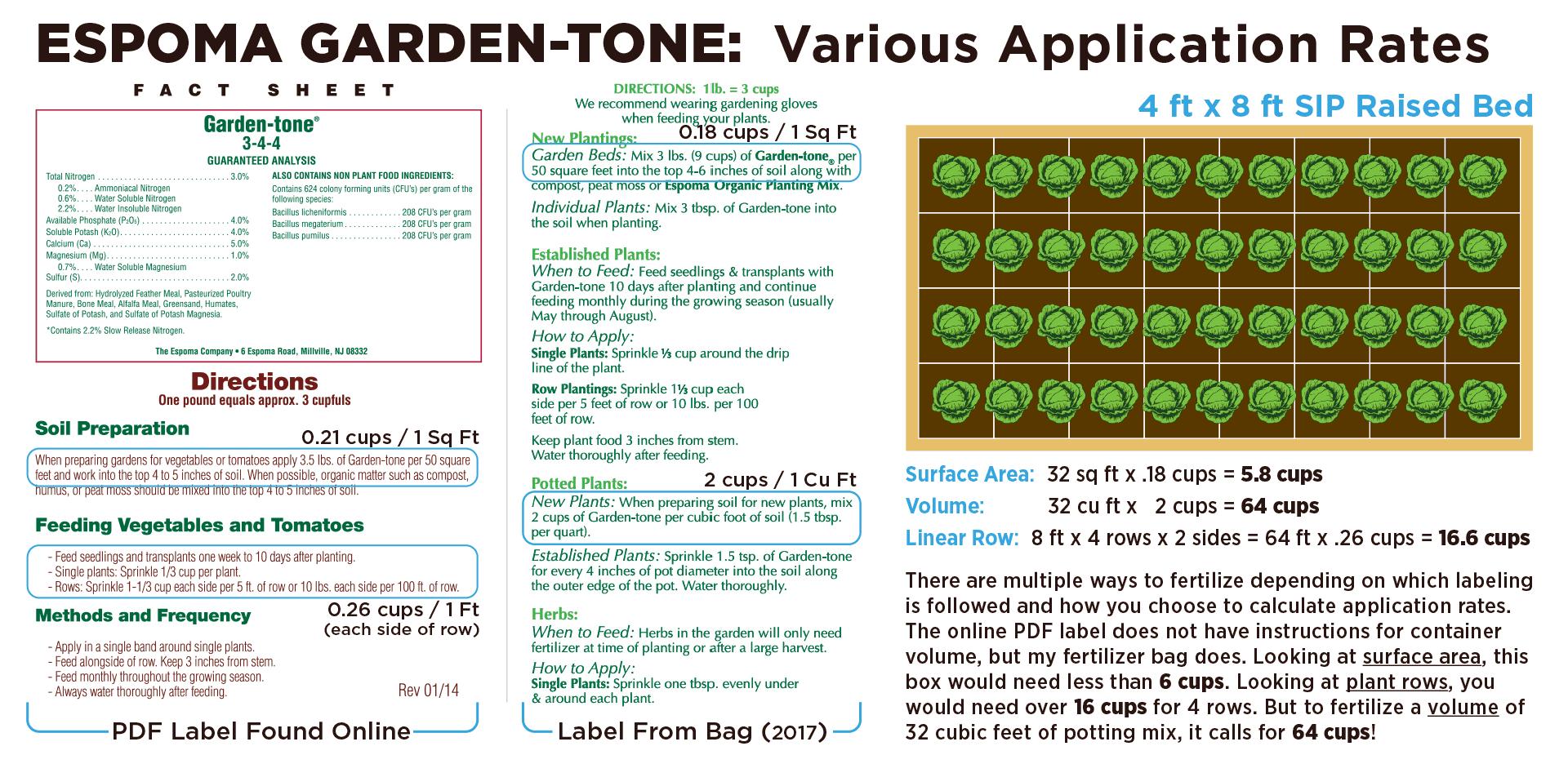 Fertilizer Application Rates: Container Gardening -Self